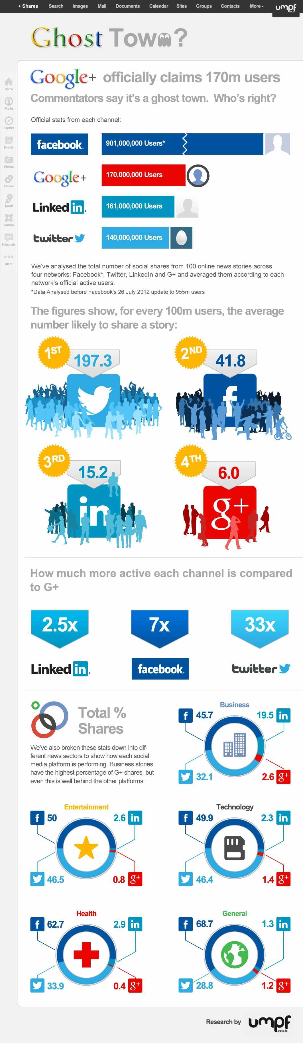 Who's Using Google+?