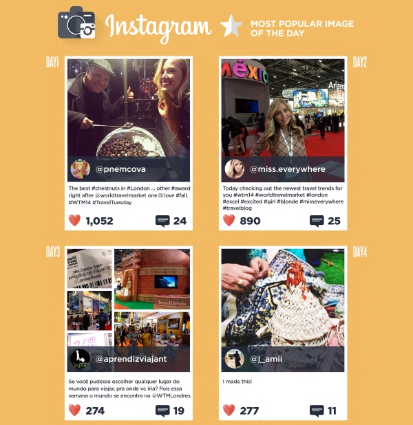 WTM social Media Instagram top 4 #WTM14
