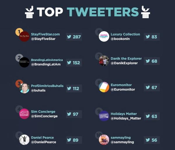 Top tweeters 1-10
