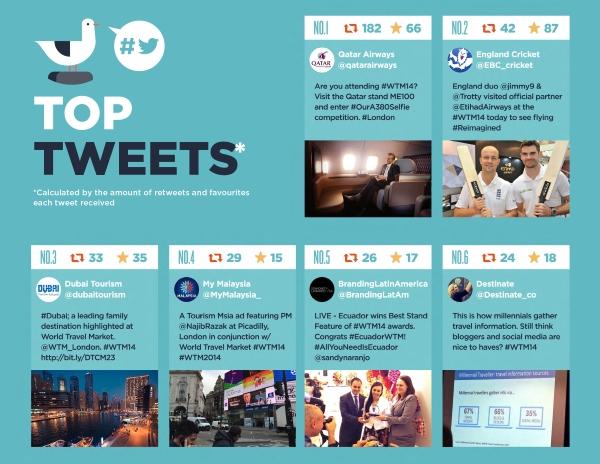 Top tweets 1 to 6