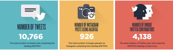 WTM Tweet Instagrams Contributors