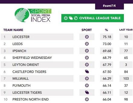 Leicester Sport Social Media Index 2014 winner