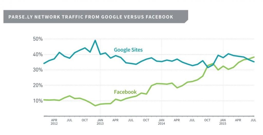 Facebook overtakes Google